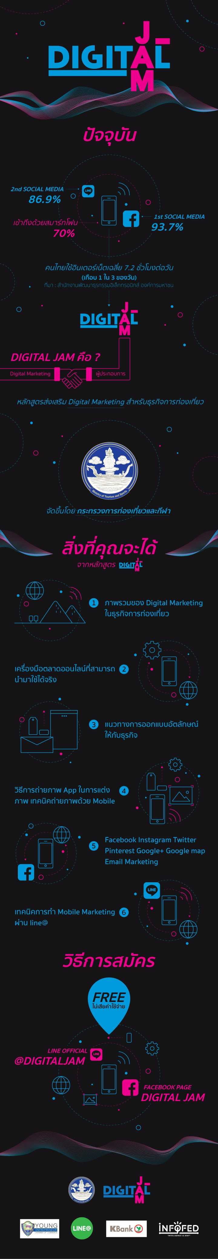 [infographic] #DigitalJam2016 คืออะไร