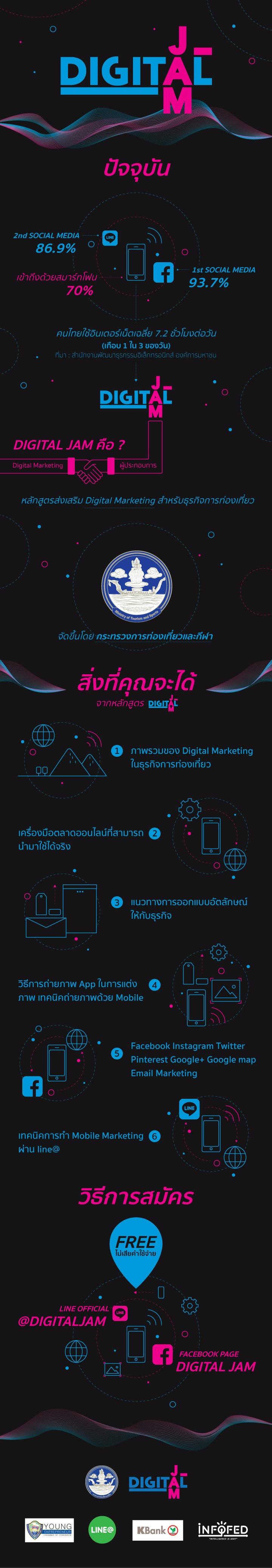 [infographic] #DigitalJam2016 คืออะไร