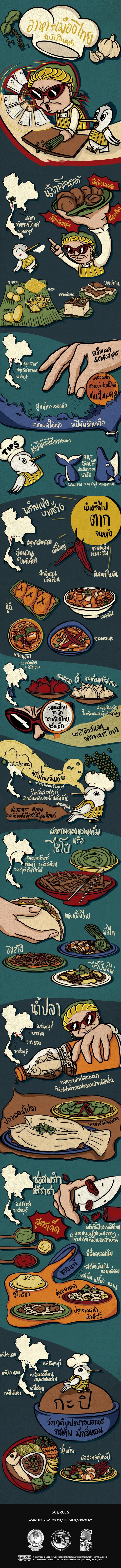 [Infographic] เจ้าบ้านที่ดี EP.1 แหล่งวัตถุดิบ เครื่องปรุง อาหารไทย