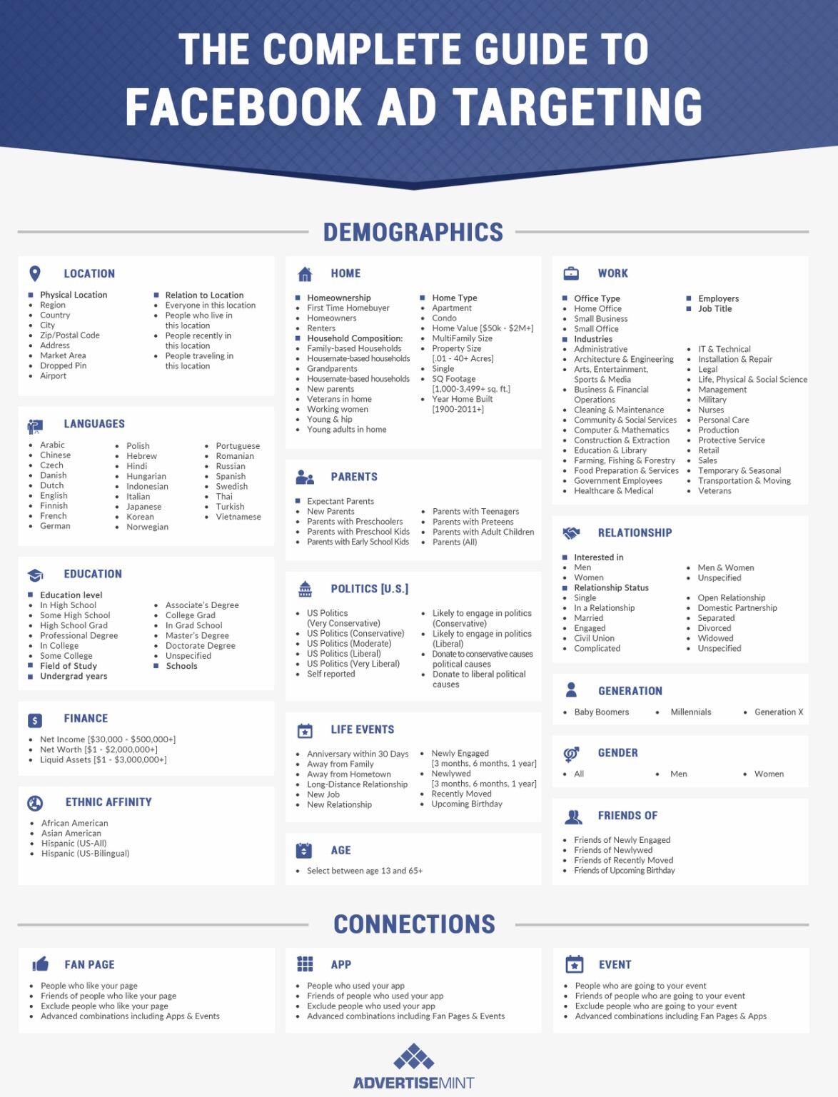 Guide facebook ad targeting :: สรุป Targeting ใน FacebookAd , เทคนิค เลือกกลุ่มเป้าหมายใน Facebook ad