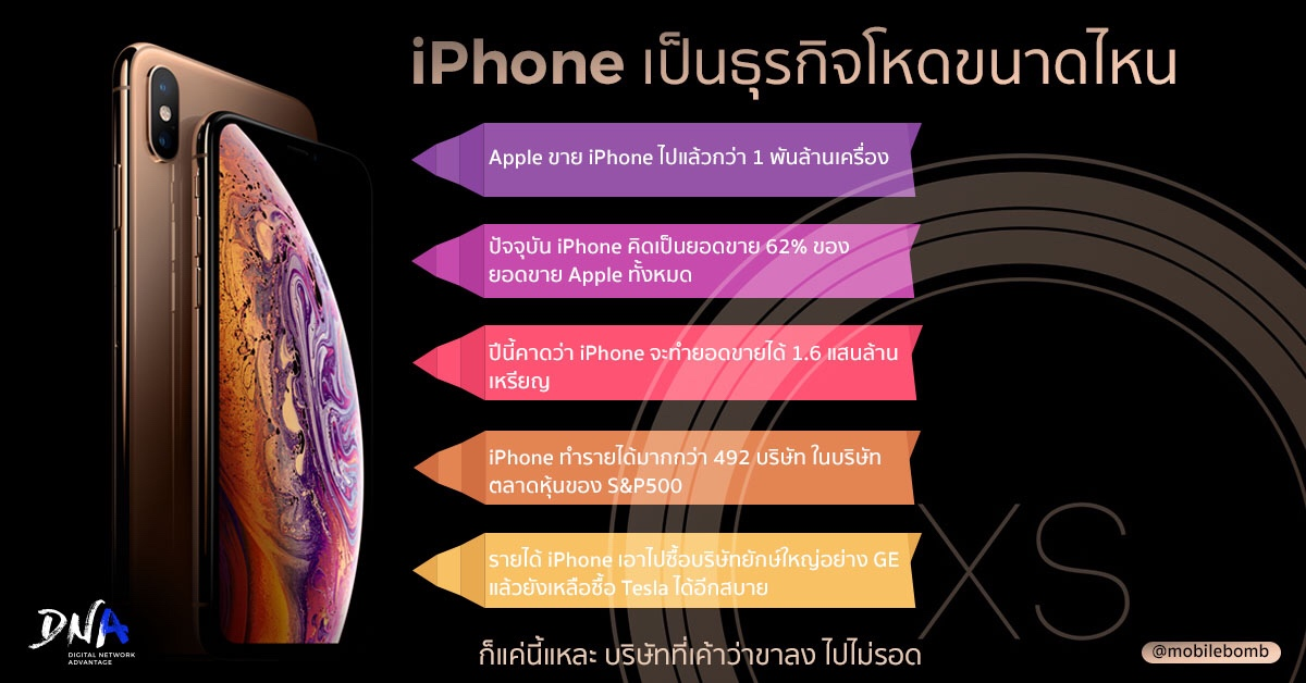 iPhone เป็นธุรกิจโหดขนาดไหน